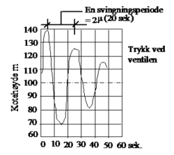 fig 94.6
